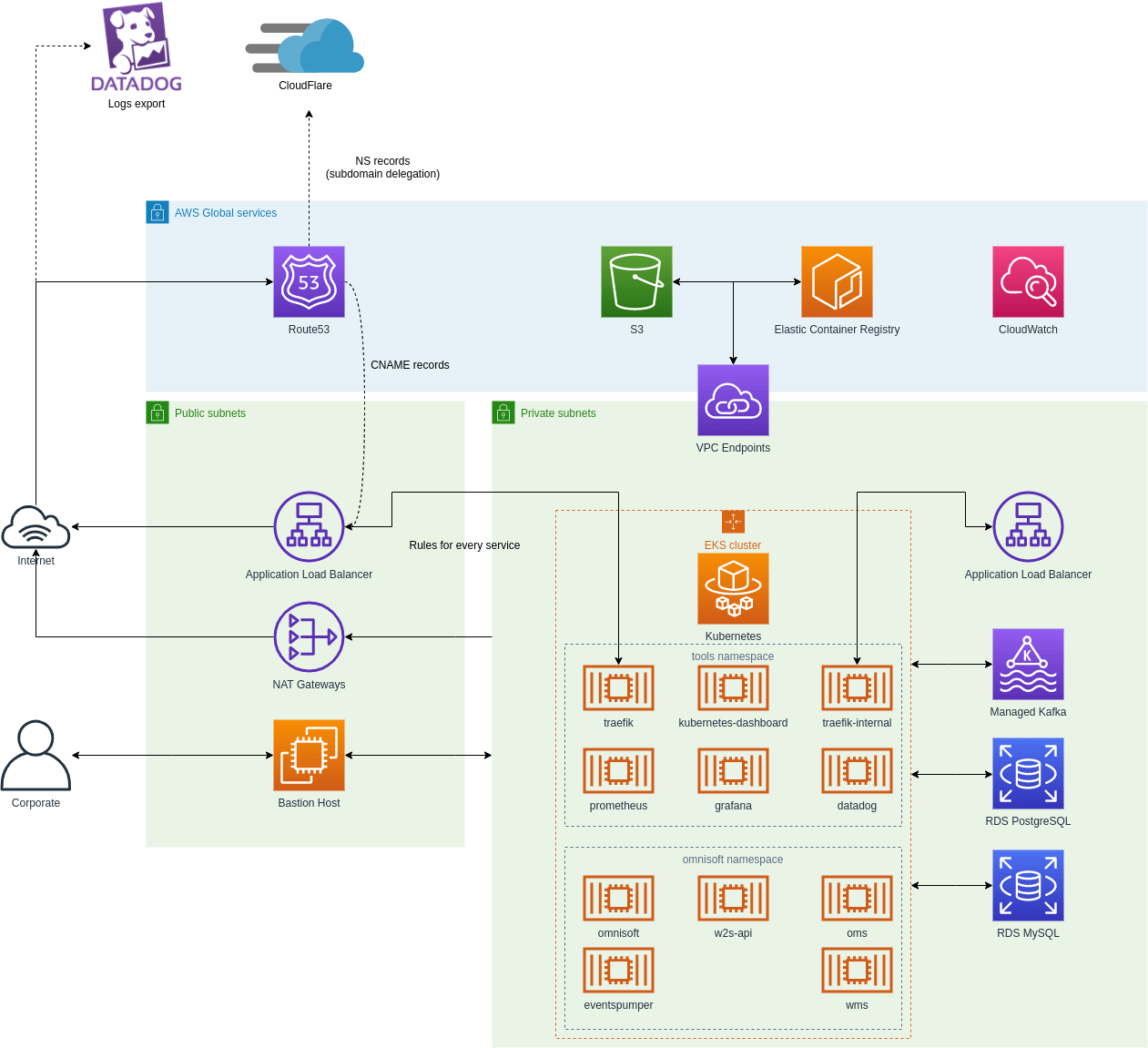 new aws infrastructure using iac
